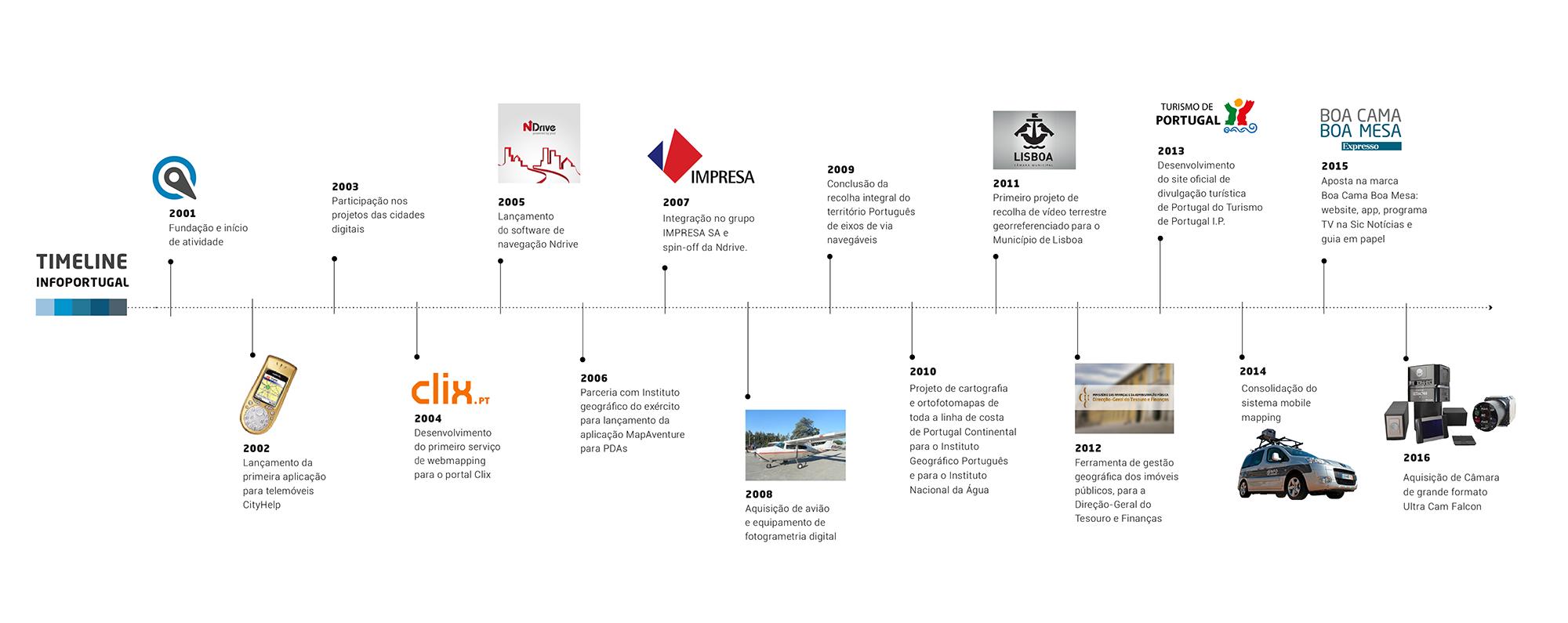 infoportugal-timeline